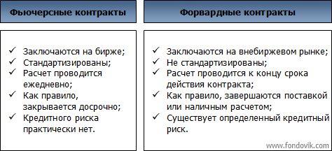 Фьючерсные контракты  Студопедия